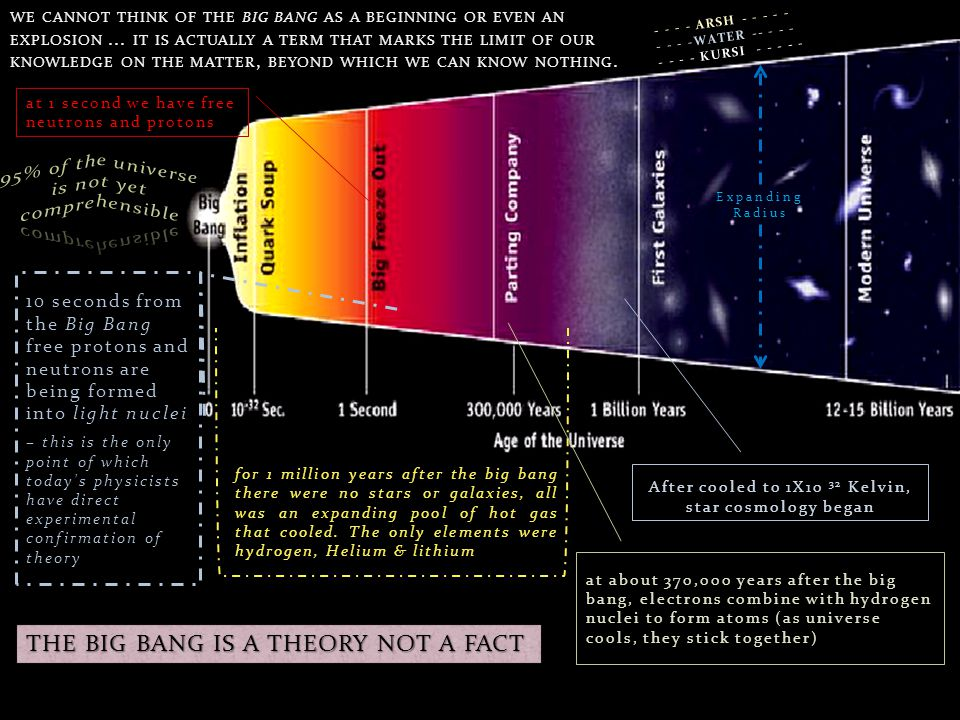 THE BIG BANG IS A THEORY NOT A FACT
