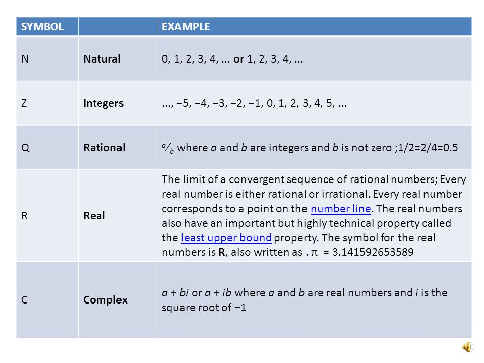 SYMBOL EXAMPLE. N. Natural. 0, 1, 2, 3, 4, ... or 1, 2, 3, 4, ... Z. Integers. ..., −5, −4, −3, −2, −1, 0, 1, 2, 3, 4, 5, ...