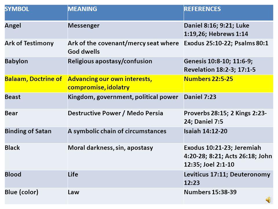 SYMBOL MEANING. REFERENCES. Angel. Messenger. Daniel 8:16; 9:21; Luke 1:19,26; Hebrews 1:14. Ark of Testimony.
