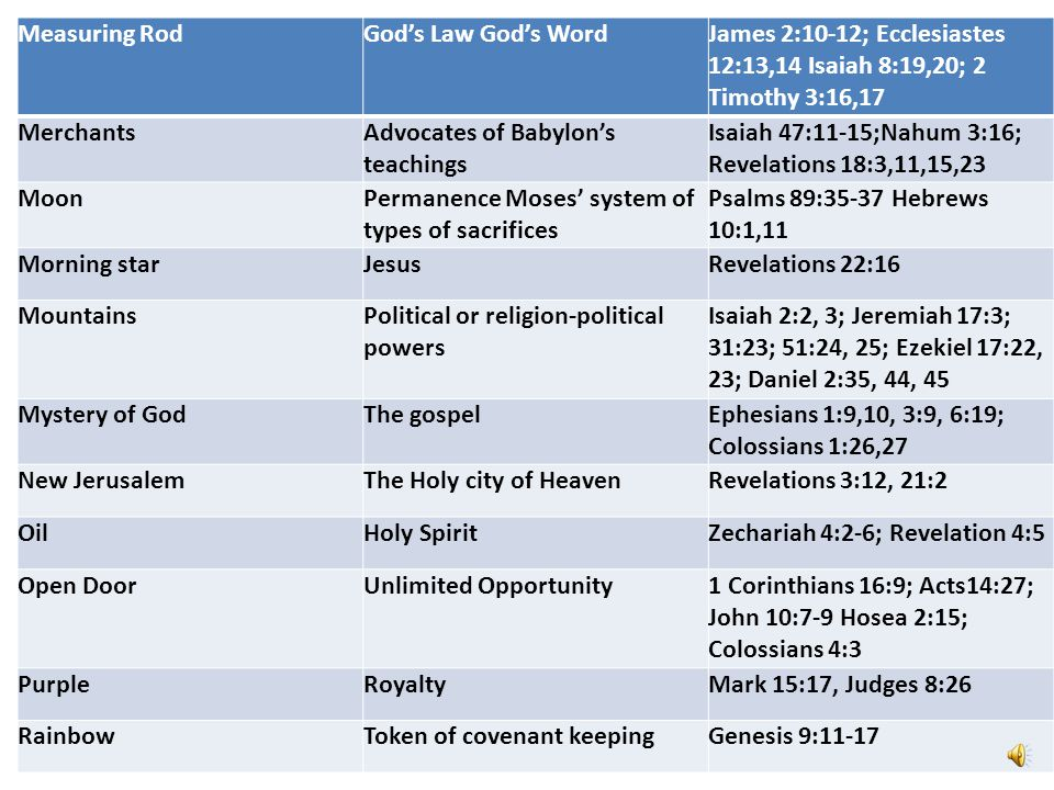 Measuring Rod God's Law God's Word. James 2:10-12; Ecclesiastes 12:13,14 Isaiah 8:19,20; 2 Timothy 3:16,17.