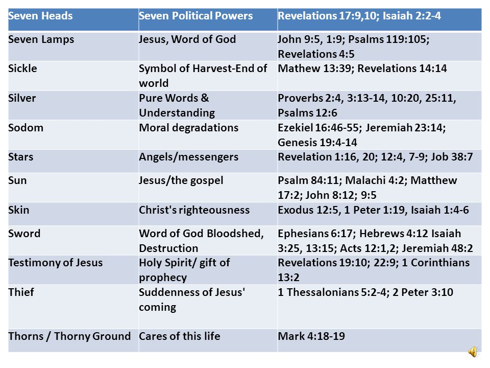 Seven Heads Seven Political Powers. Revelations 17:9,10; Isaiah 2:2-4. Seven Lamps. Jesus, Word of God.