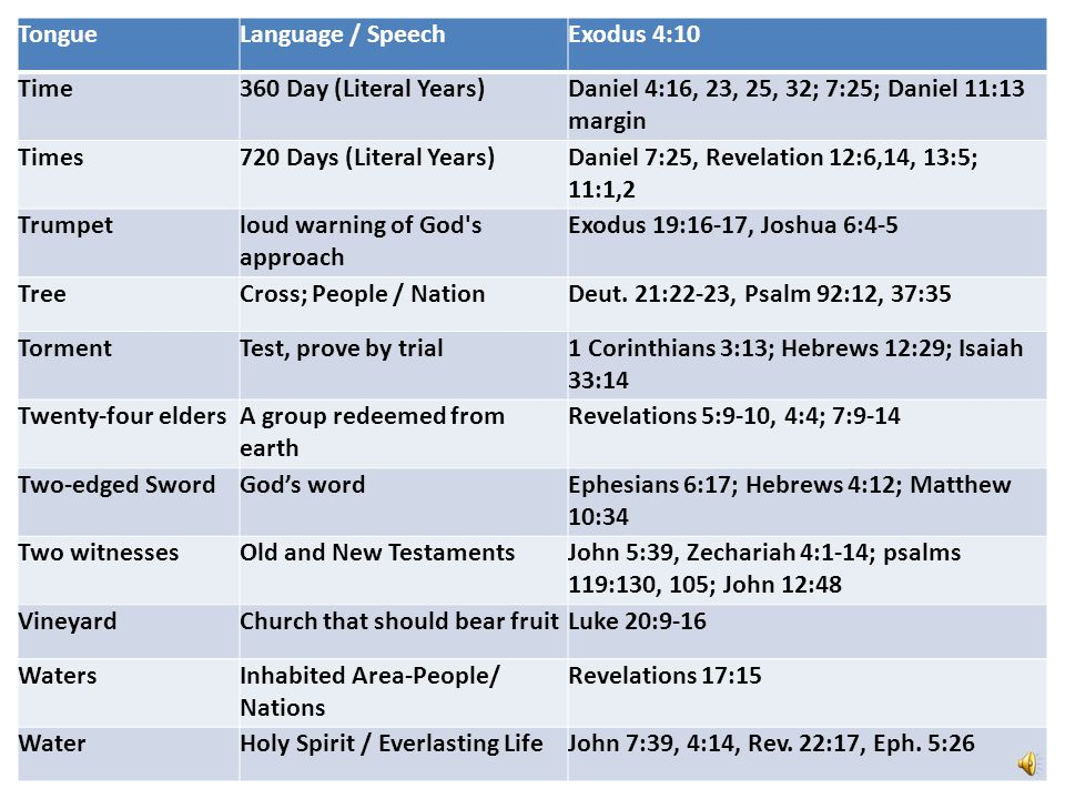 Tongue Language / Speech. Exodus 4:10. Time. 360 Day (Literal Years) Daniel 4:16, 23, 25, 32; 7:25; Daniel 11:13 margin.