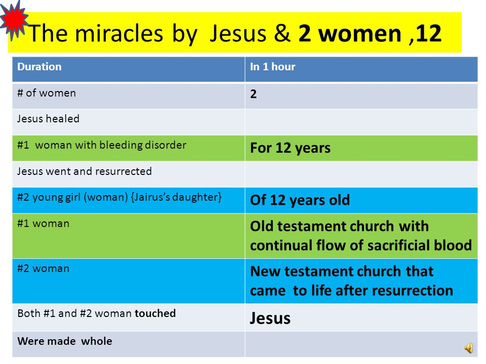 The miracles by Jesus & 2 women ,12