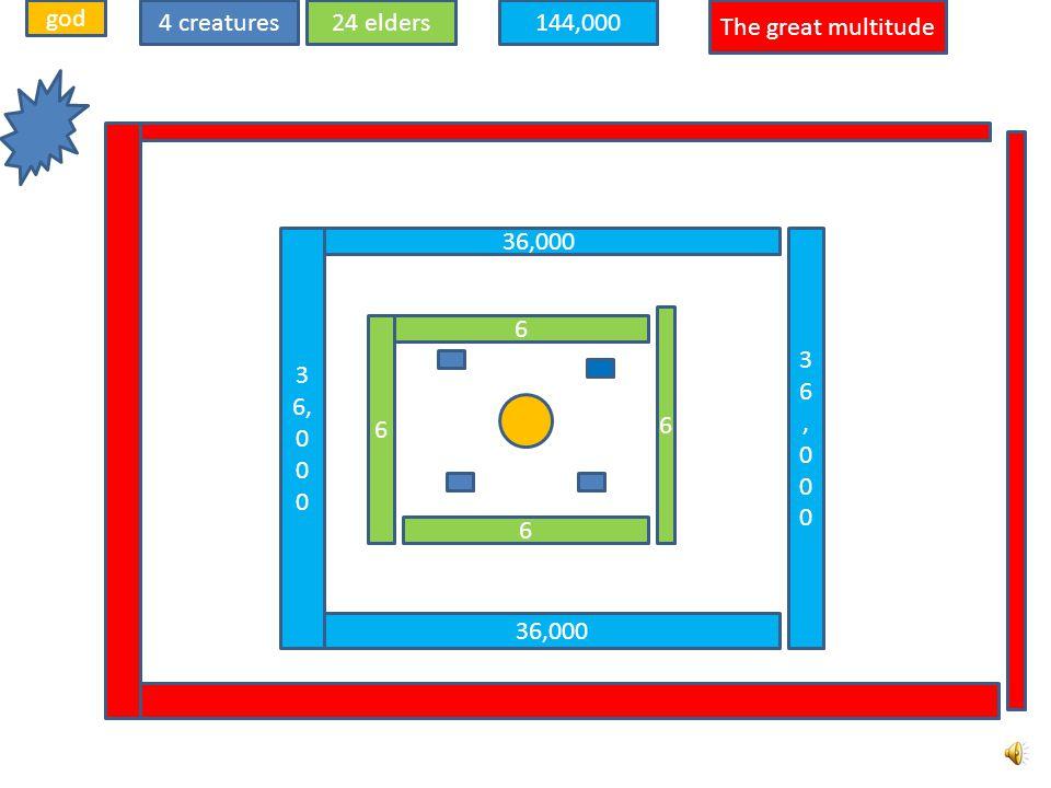 god 4 creatures 24 elders 144,000 The great multitude 36,000 36,000 36,000 6 6 6 6 36,000