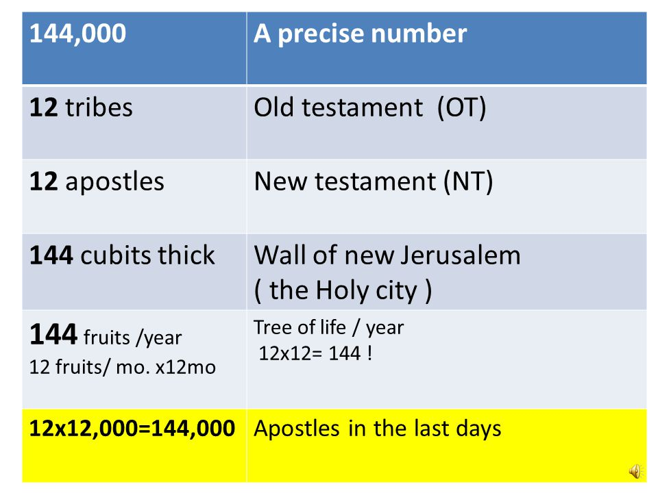 144 fruits /year 144,000 A precise number 12 tribes Old testament (OT)