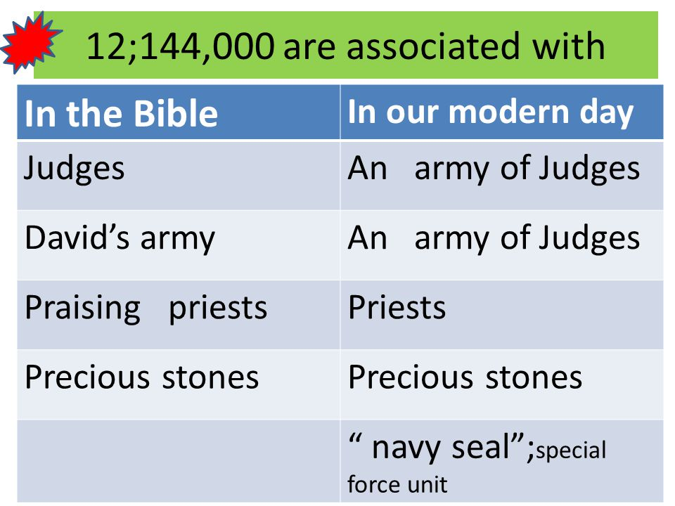 12;144,000 are associated with In the Bible In our modern day Judges