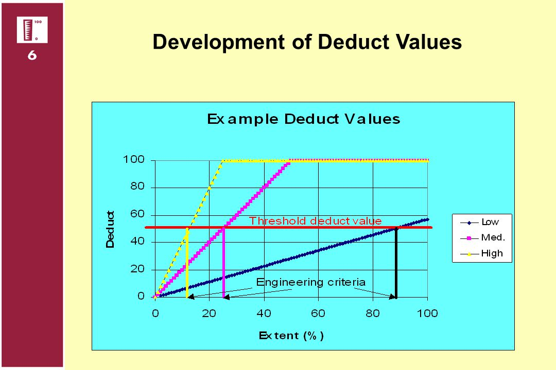 Development of Deduct Values
