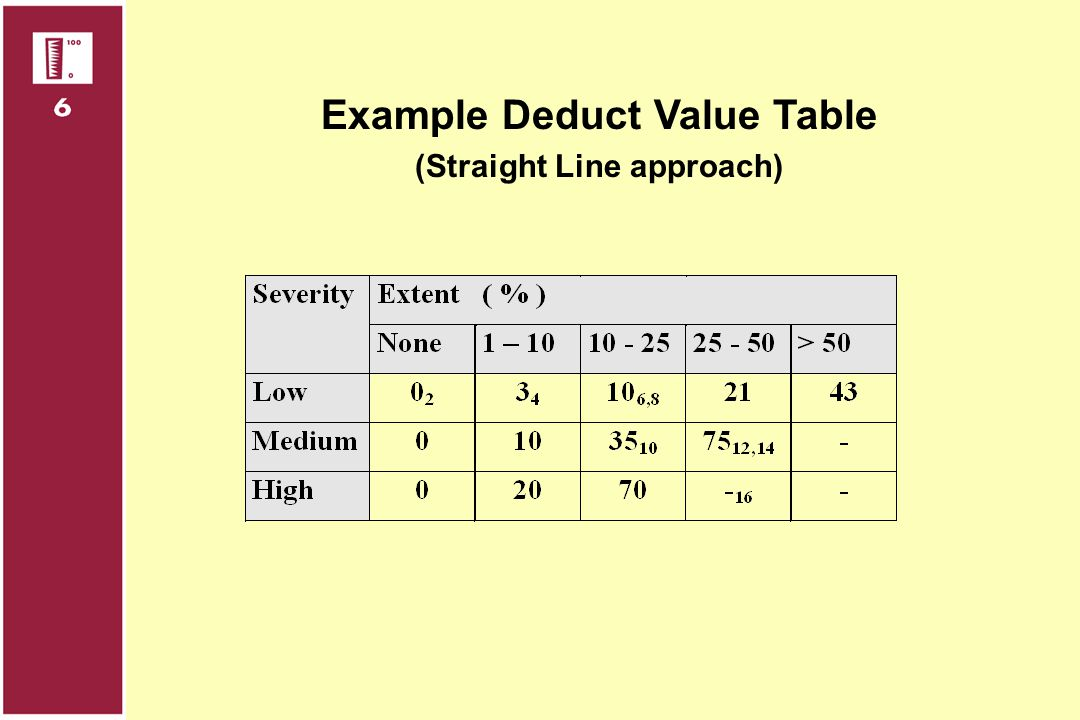 Example Deduct Value Table (Straight Line approach)