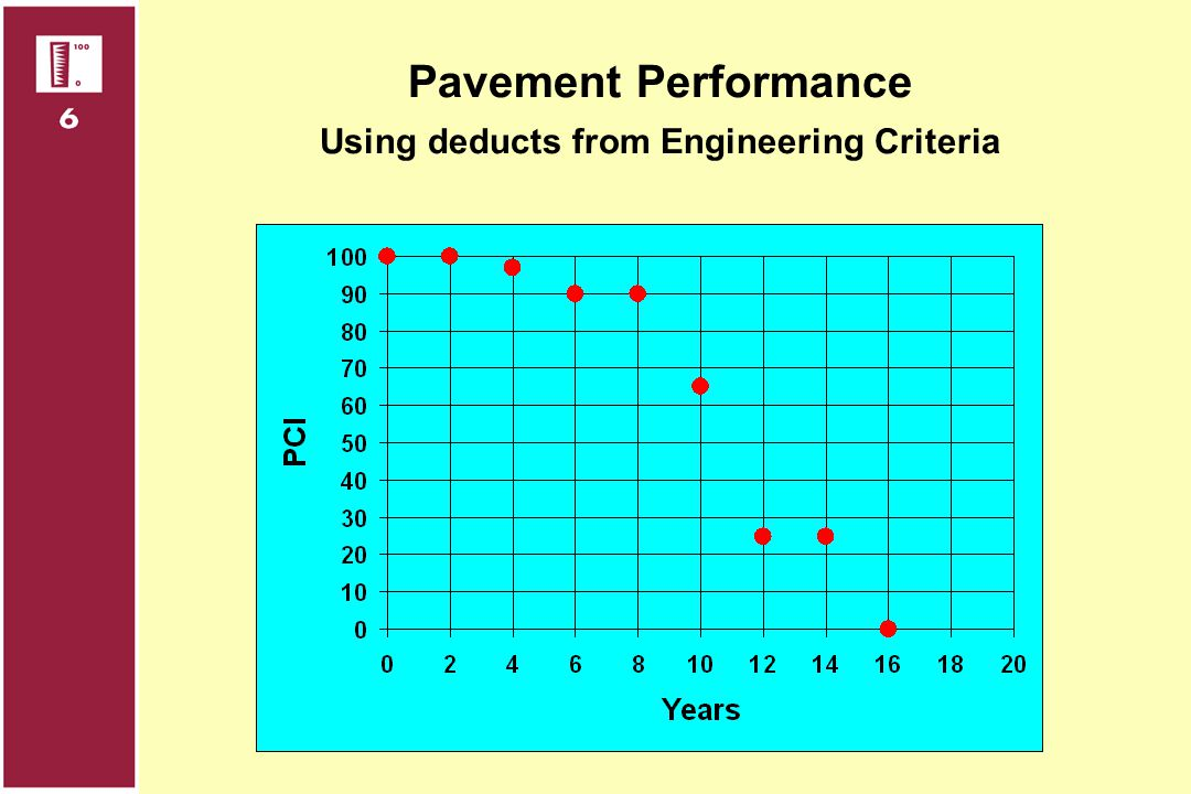 Using deducts from Engineering Criteria