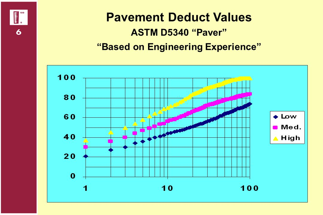 Pavement Deduct Values Based on Engineering Experience