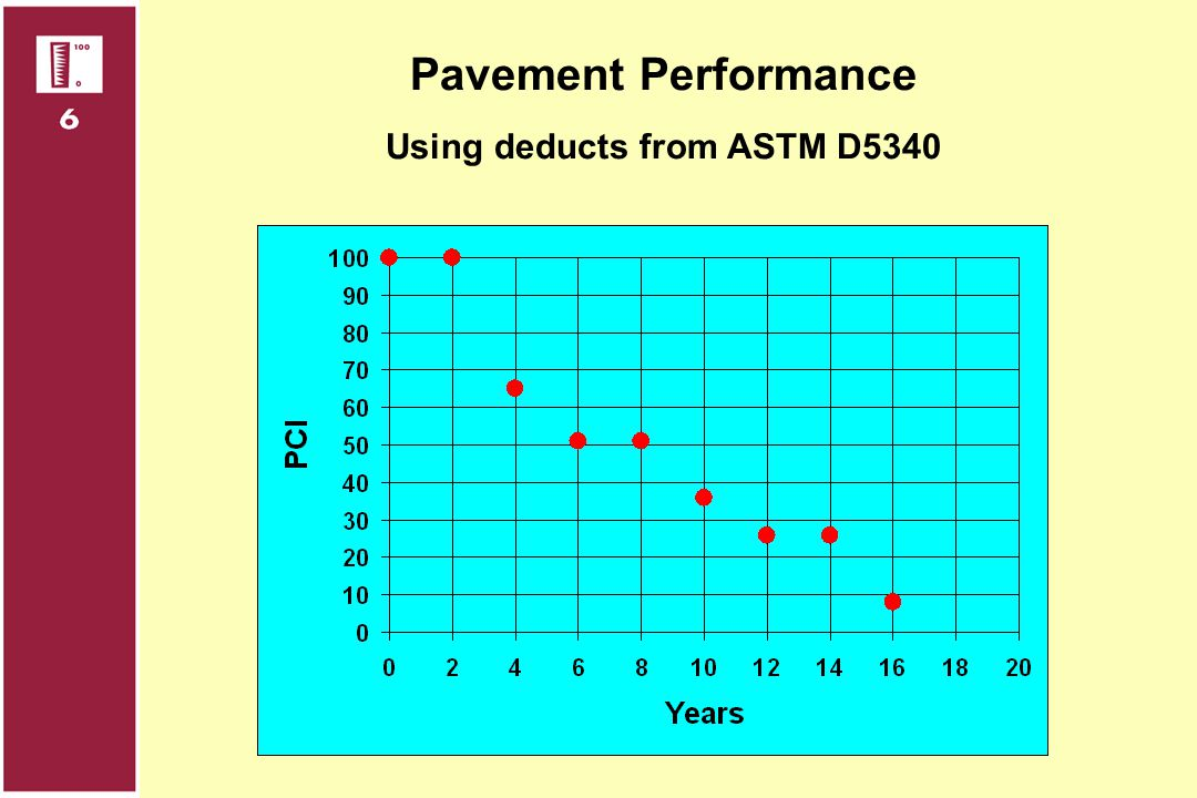 Using deducts from ASTM D5340