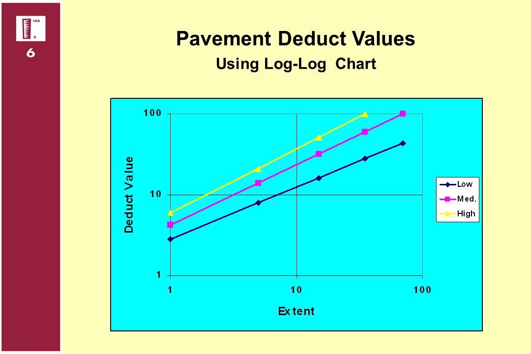 Pavement Deduct Values