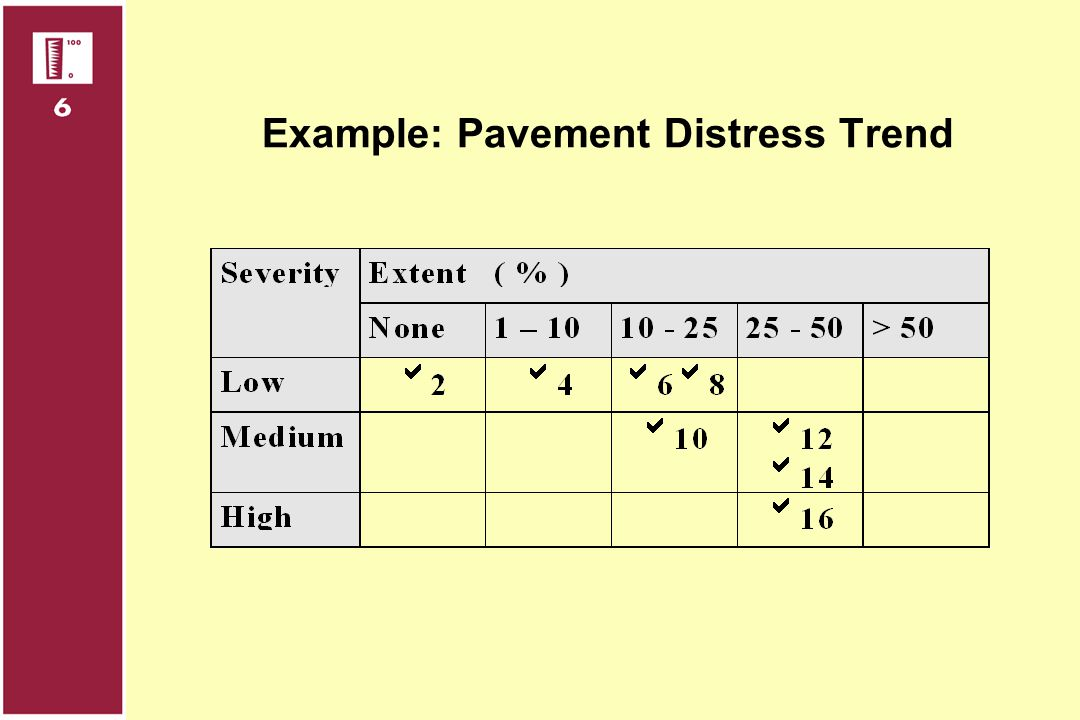 Example: Pavement Distress Trend