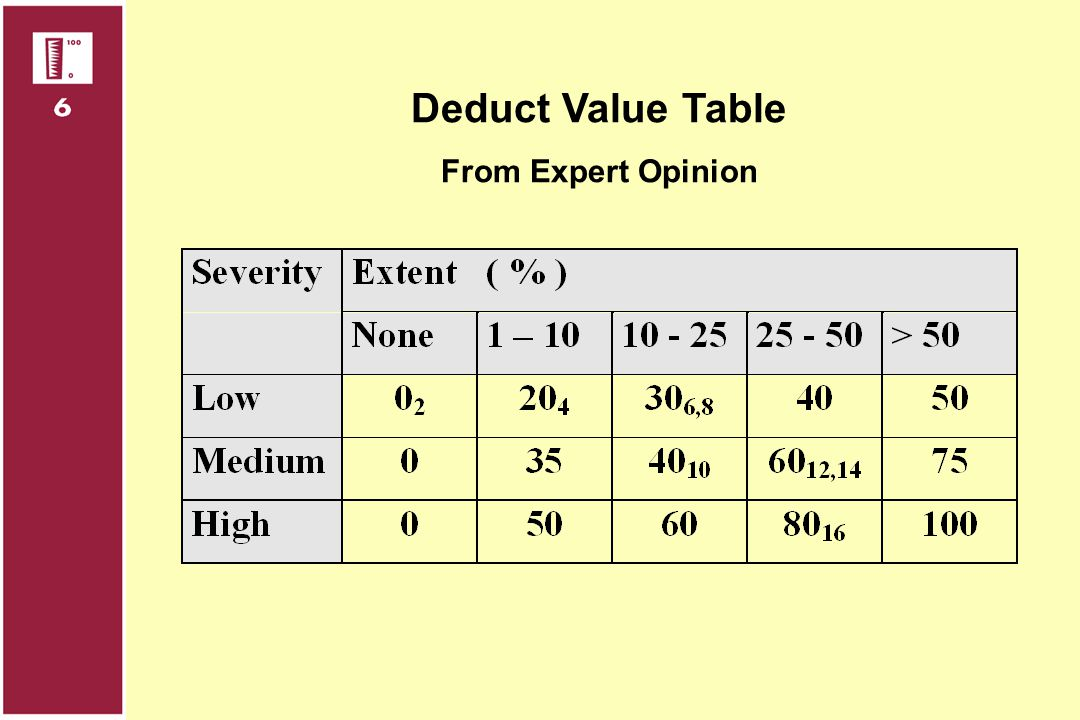 Deduct Value Table From Expert Opinion