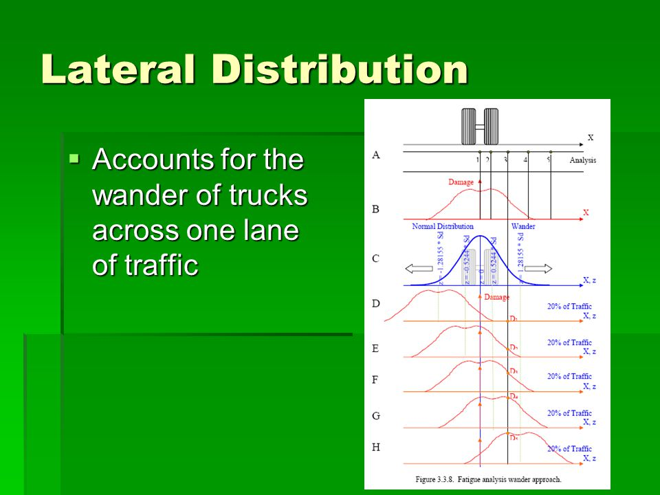 Lateral Distribution Accounts for the wander of trucks across one lane of traffic