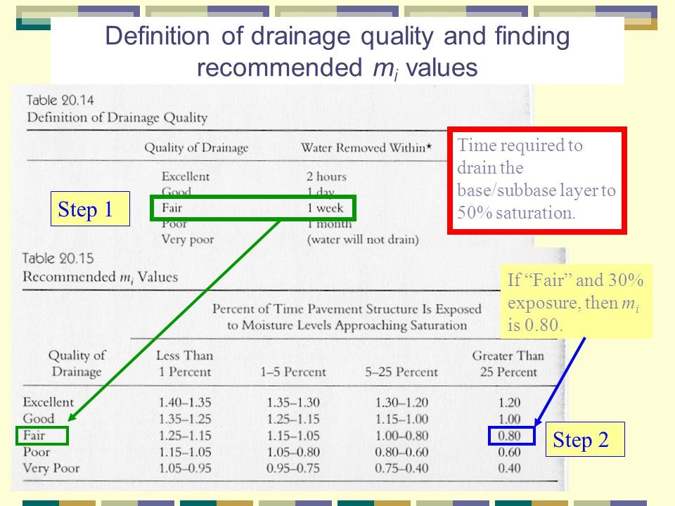Definition of drainage quality and finding recommended mi values