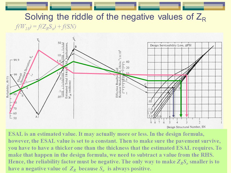 Solving the riddle of the negative values of ZR