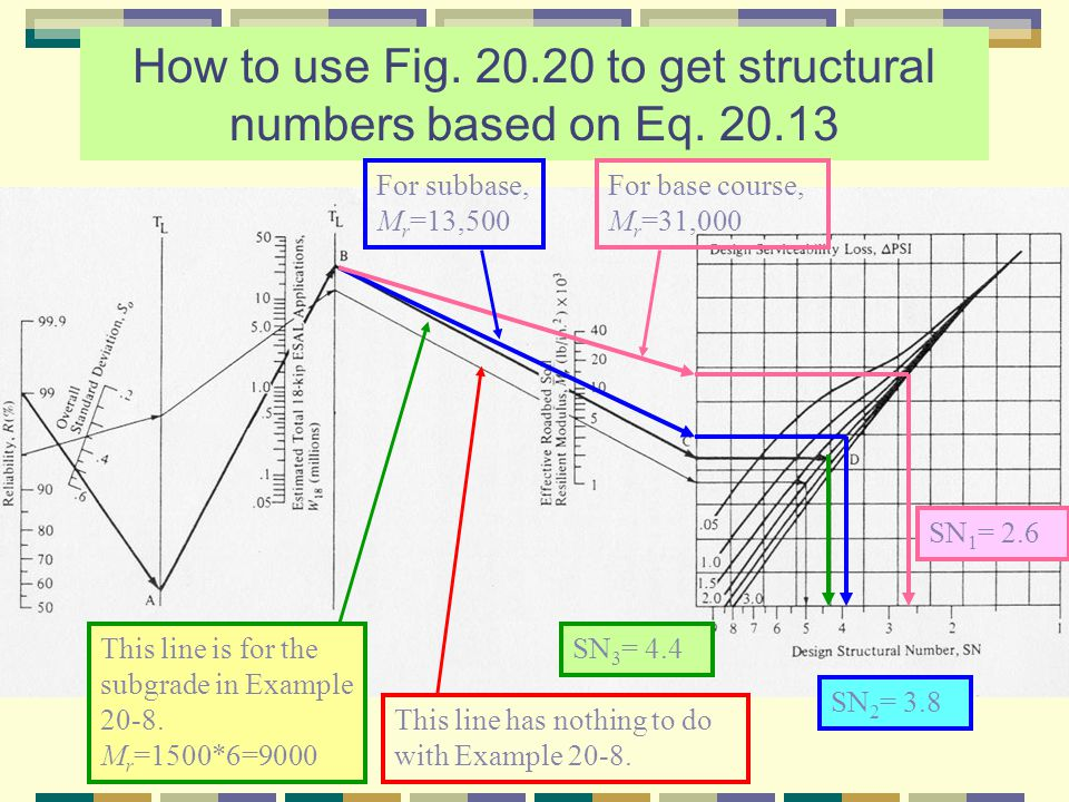 How to use Fig. 20.20 to get structural numbers based on Eq. 20.13