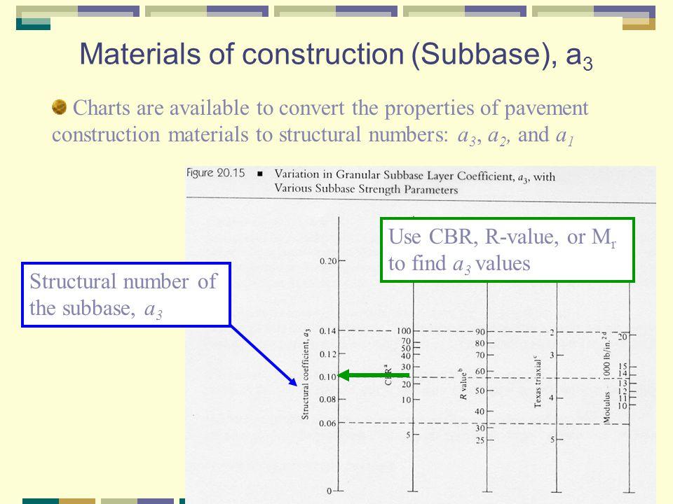Materials of construction (Subbase), a3