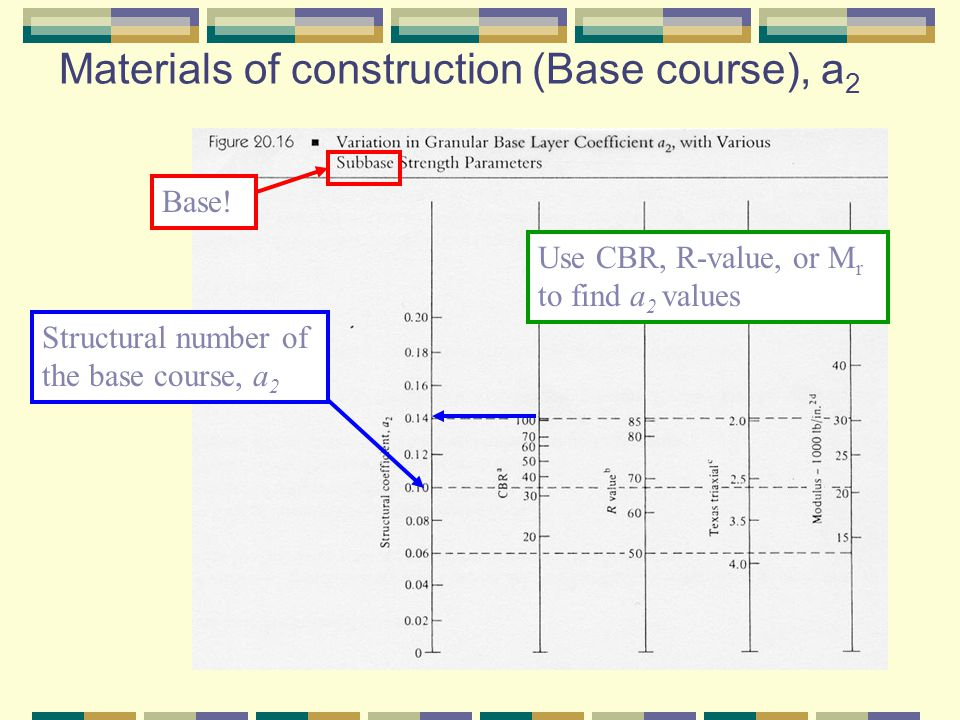 Materials of construction (Base course), a2