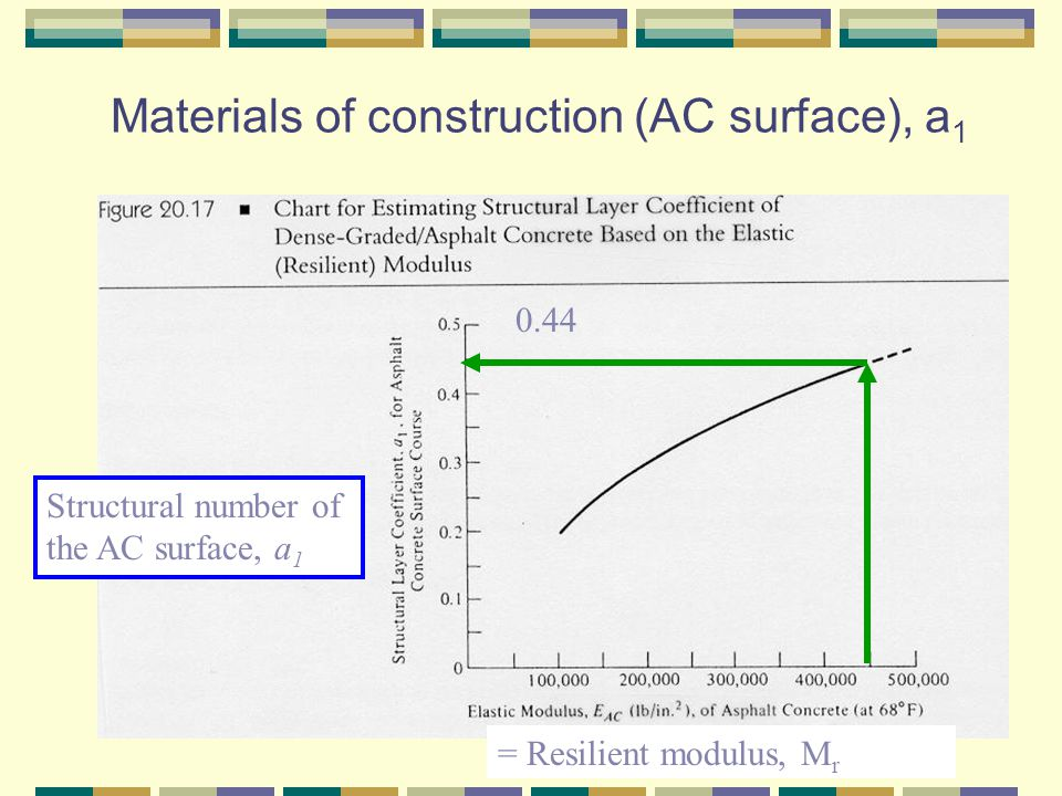 Materials of construction (AC surface), a1