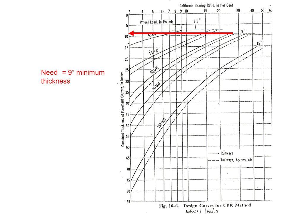 Need = 9 minimum thickness 25