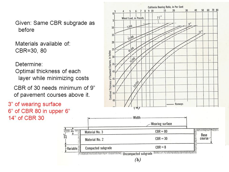 Given: Same CBR subgrade as before Materials available of: CBR=30, 80