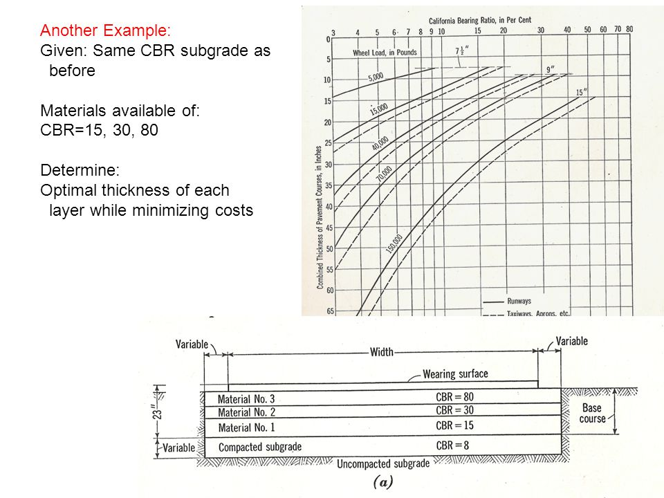 Another Example: Given: Same CBR subgrade as. before. Materials available of: CBR=15, 30, 80. Determine:
