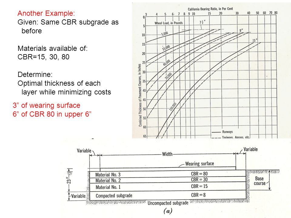 Given: Same CBR subgrade as before Materials available of: