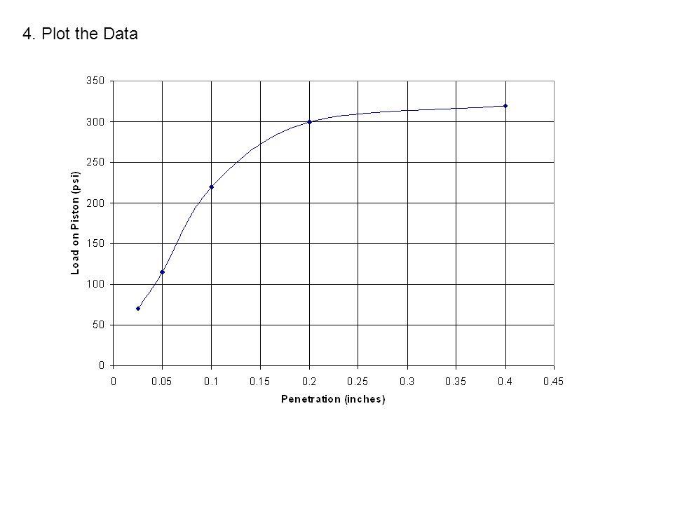 4. Plot the Data