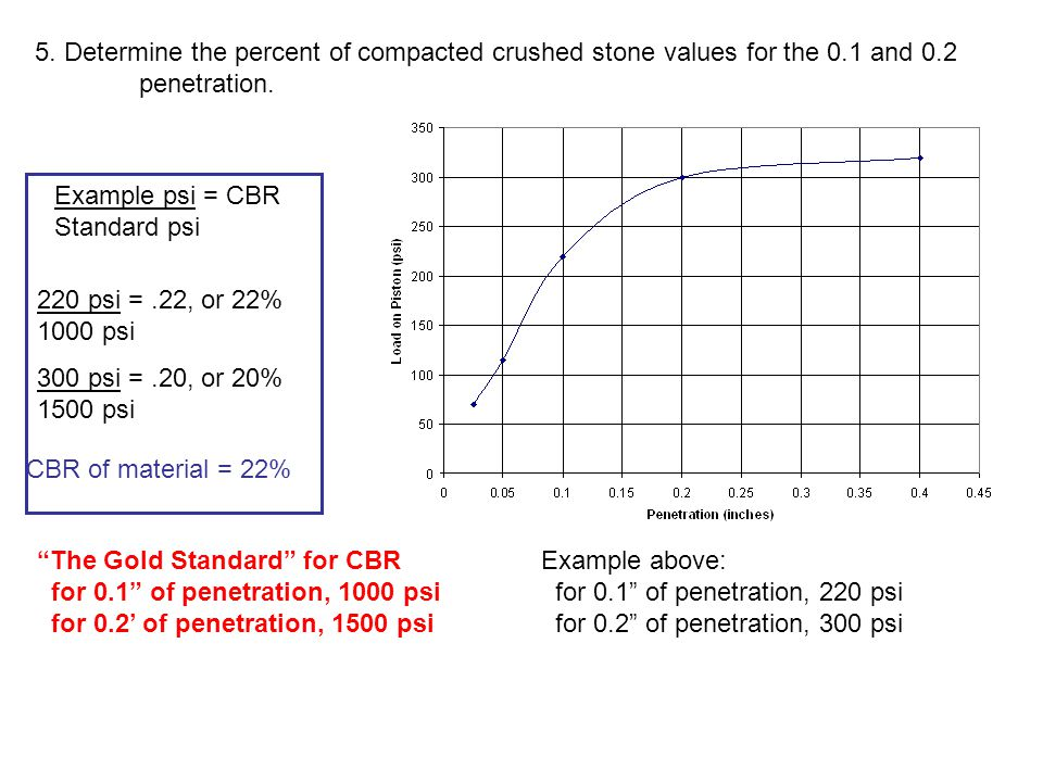 5. Determine the percent of compacted crushed stone values for the 0