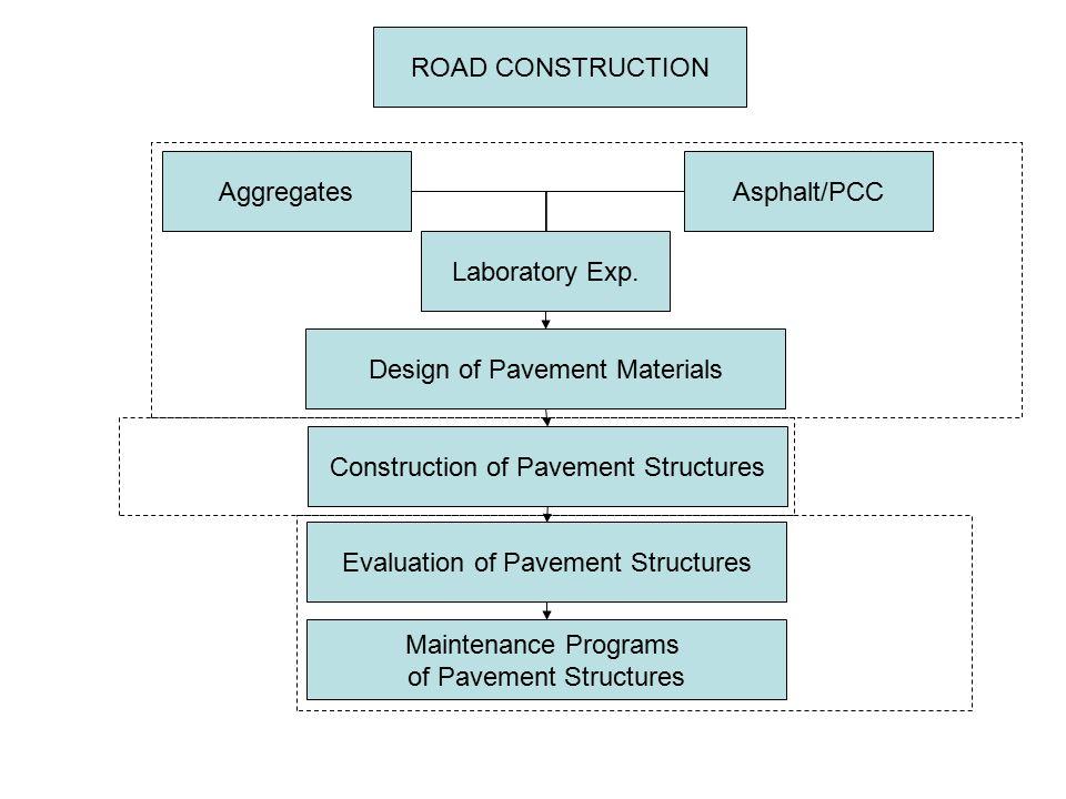 Design of Pavement Materials