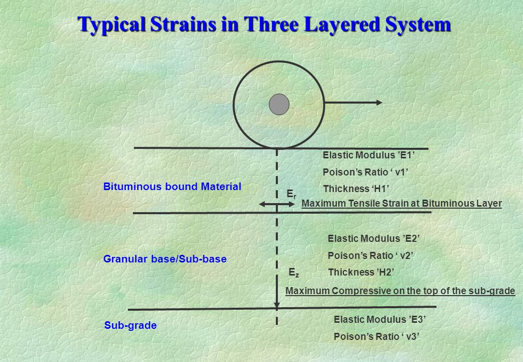 Typical Strains in Three Layered System