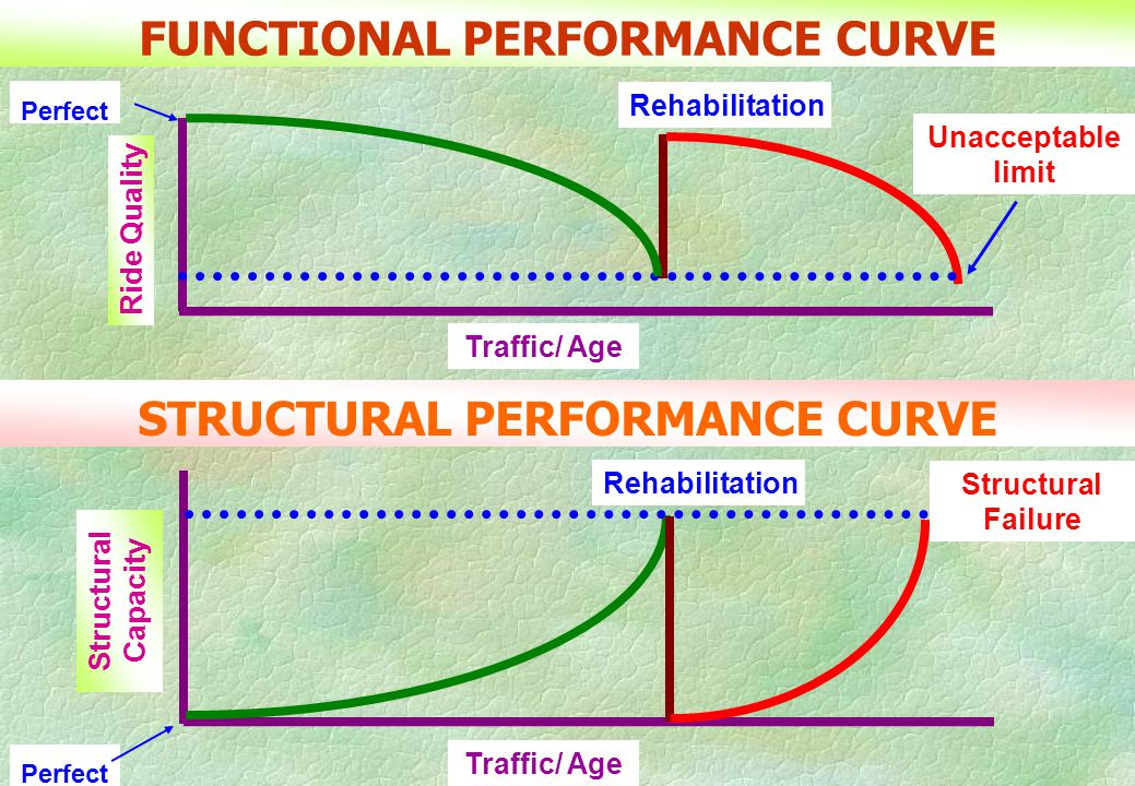FUNCTIONAL PERFORMANCE CURVE STRUCTURAL PERFORMANCE CURVE