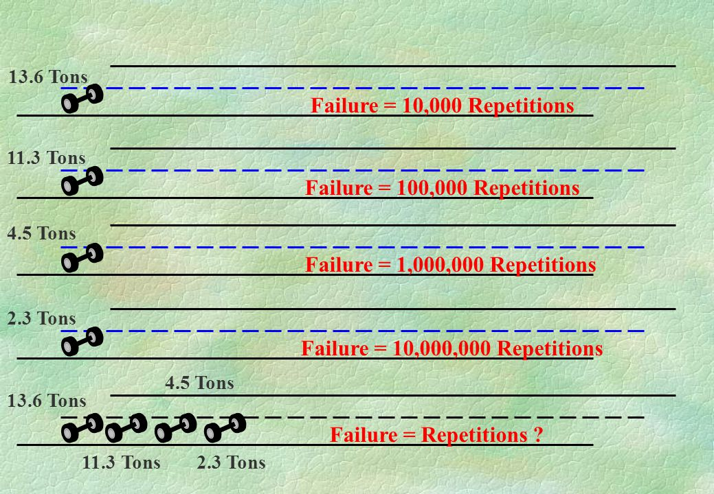 Failure = 10,000 Repetitions Failure = 100,000 Repetitions