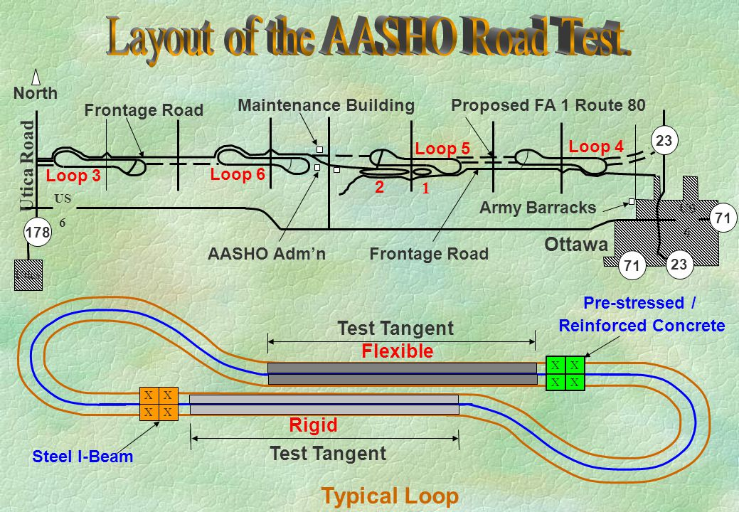 Layout of the AASHO Road Test.