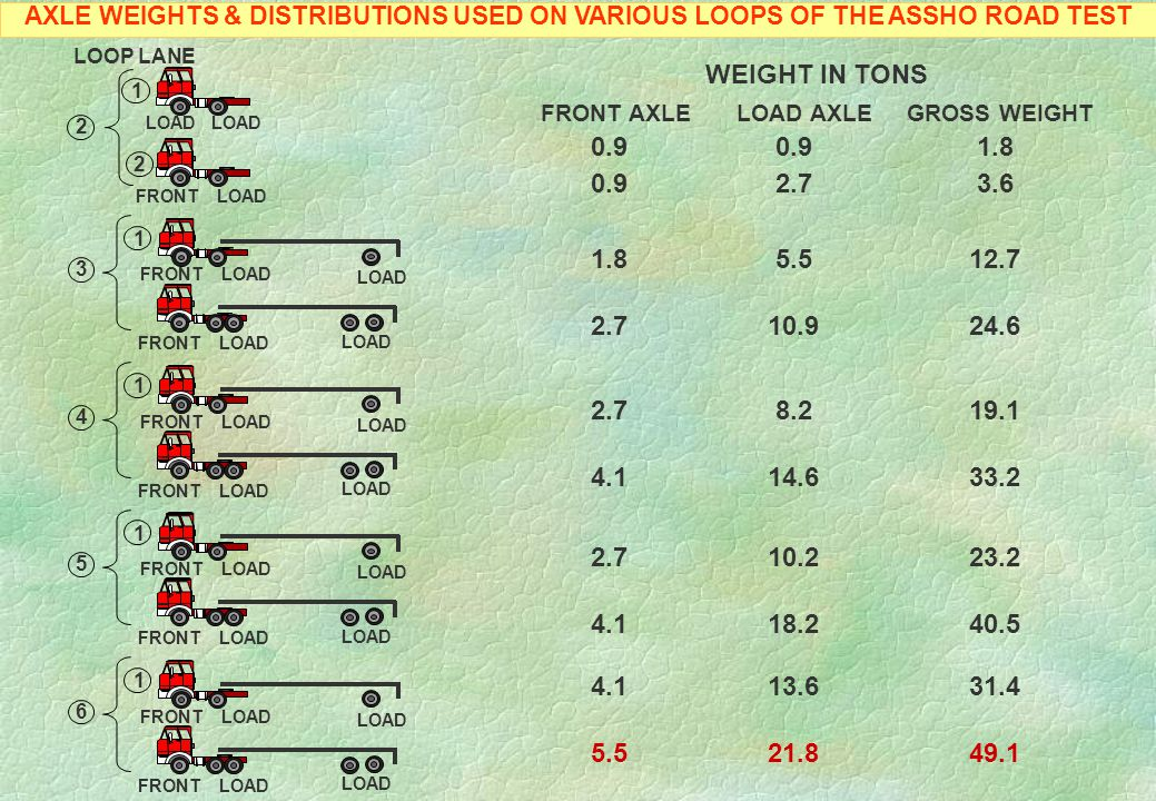 AXLE WEIGHTS & DISTRIBUTIONS USED ON VARIOUS LOOPS OF THE ASSHO ROAD TEST