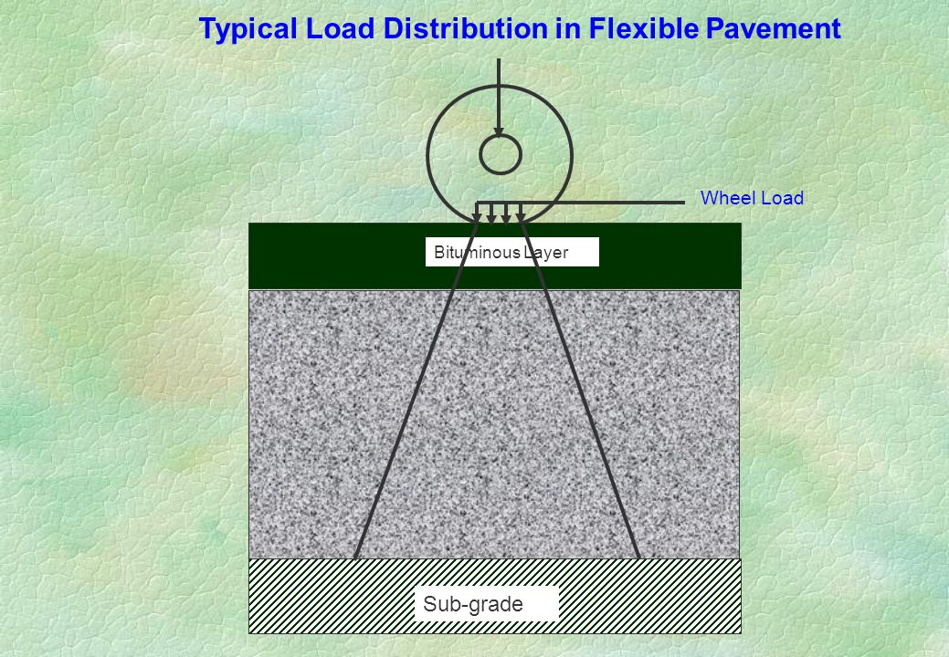 Typical Load Distribution in Flexible Pavement