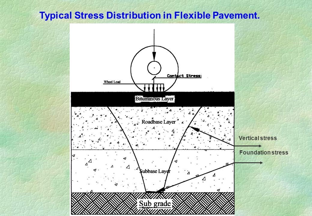 Typical Stress Distribution in Flexible Pavement.