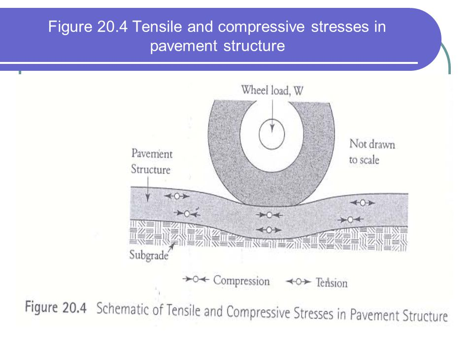 Figure 20.4 Tensile and compressive stresses in pavement structure
