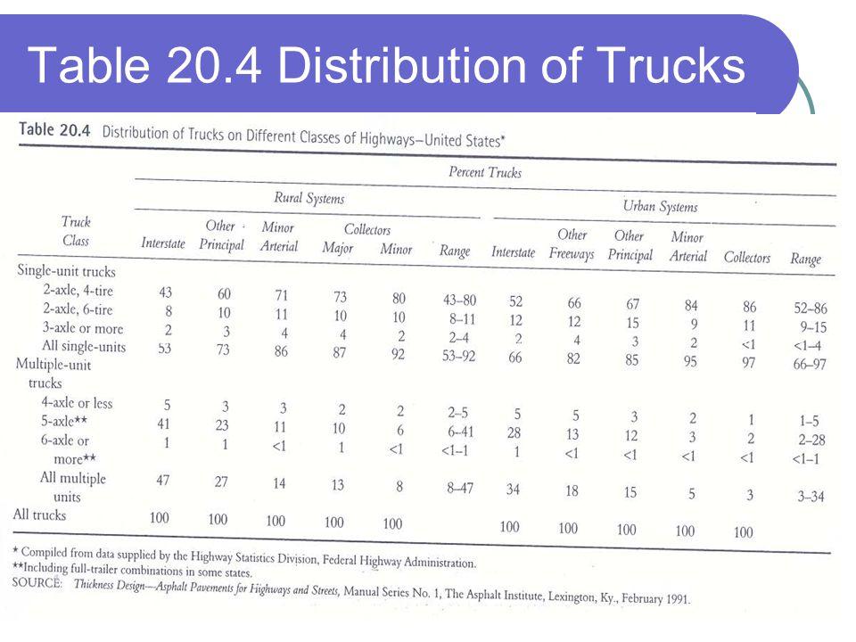Table 20.4 Distribution of Trucks