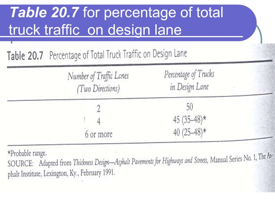 Table 20.7 for percentage of total truck traffic on design lane