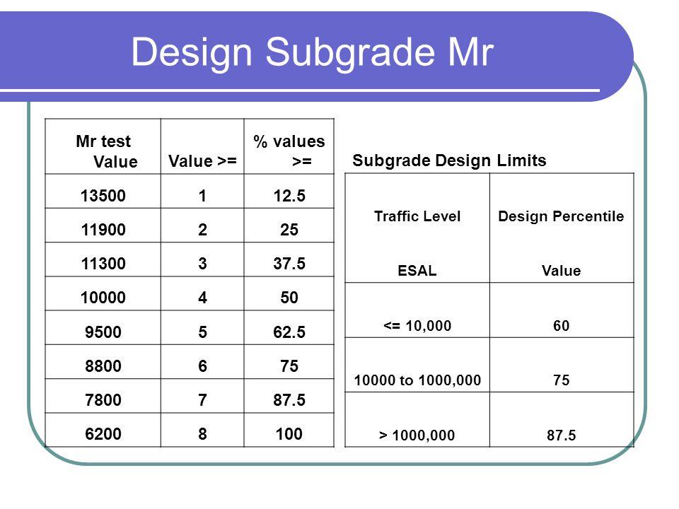 Design Subgrade Mr Mr test Value Value >= % values >= 13500 1