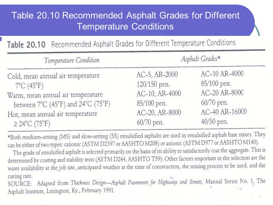 Table 20.10 Recommended Asphalt Grades for Different Temperature Conditions