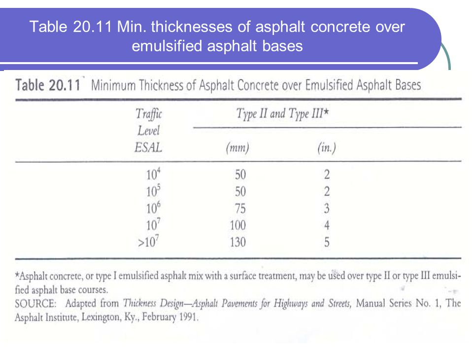 Table 20.11 Min. thicknesses of asphalt concrete over emulsified asphalt bases