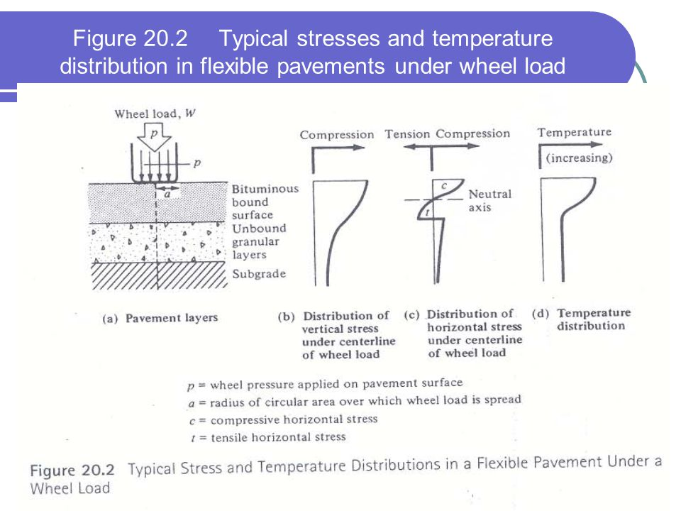Figure 20.2 Typical stresses and temperature distribution in flexible pavements under wheel load