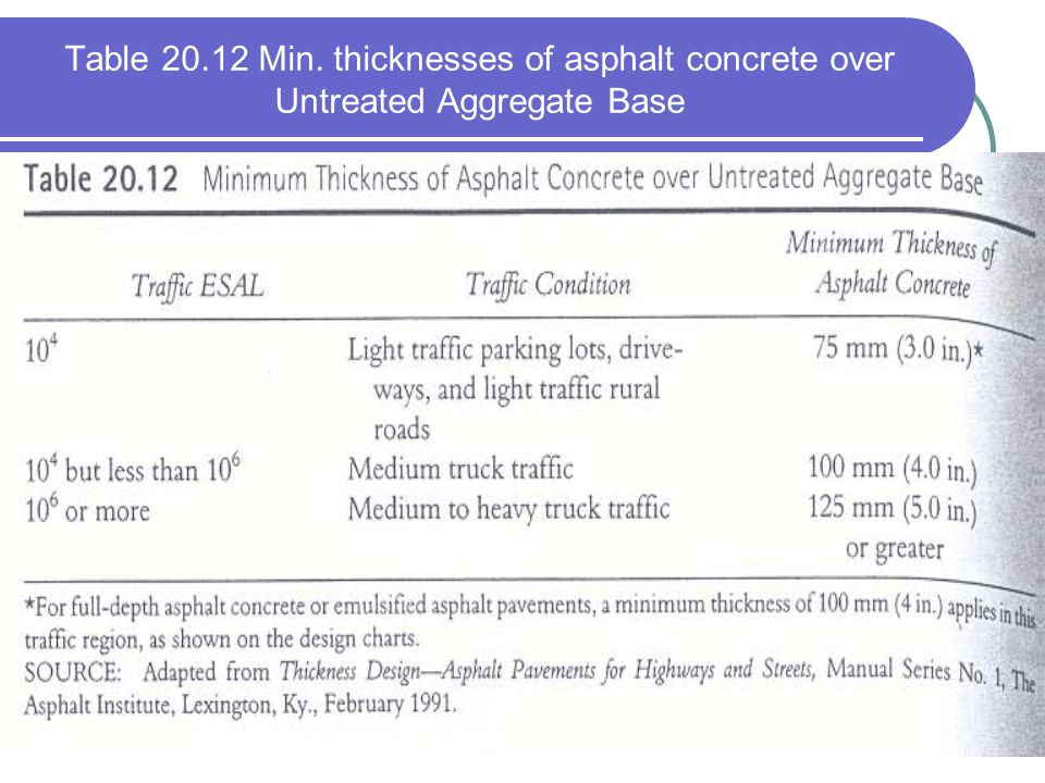 Table 20.12 Min. thicknesses of asphalt concrete over Untreated Aggregate Base