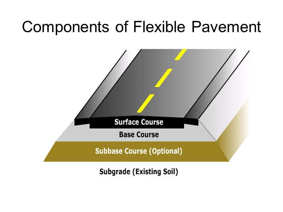Components of Flexible Pavement