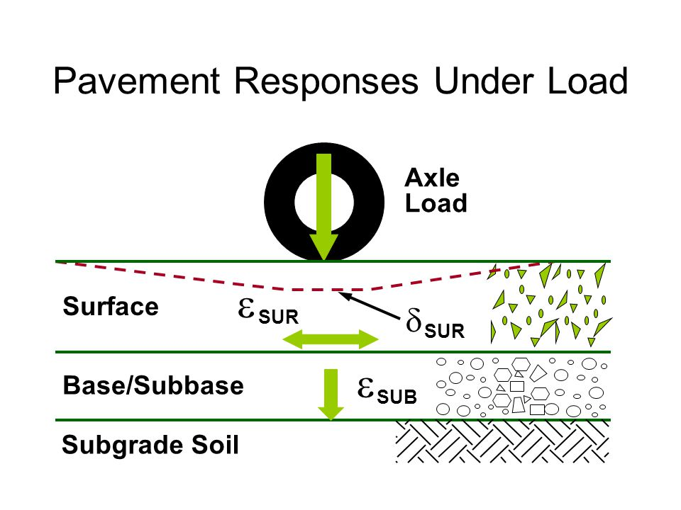 Pavement Responses Under Load