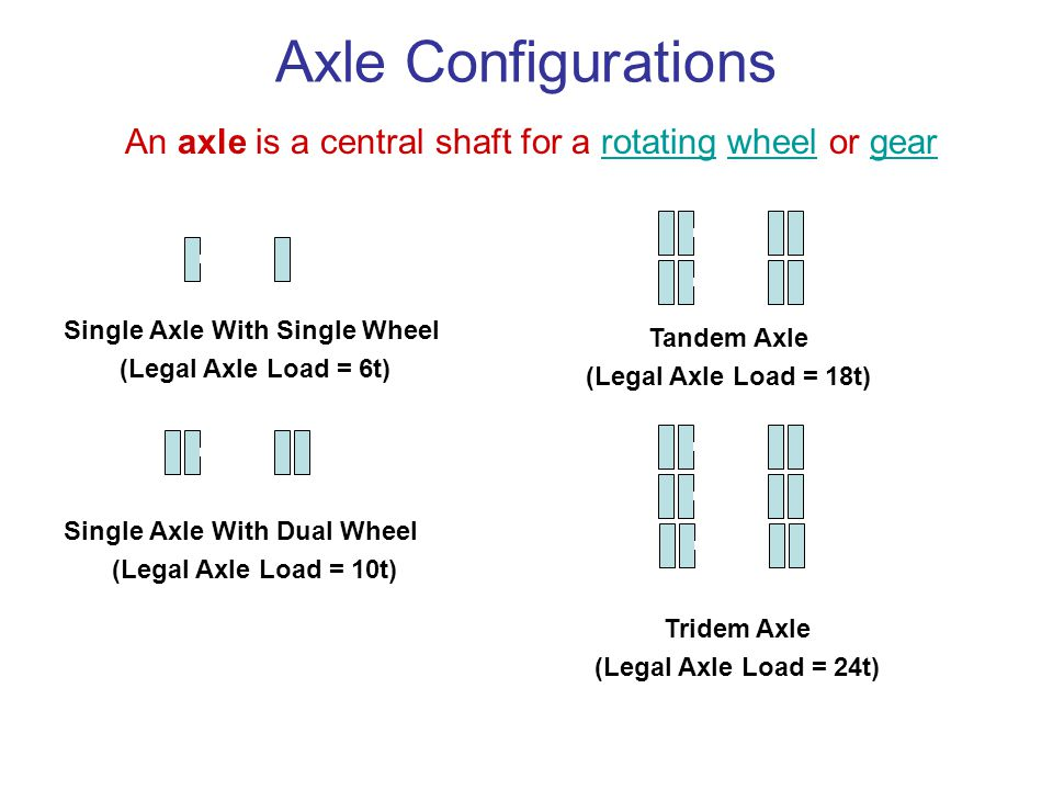 Axle Configurations An axle is a central shaft for a rotating wheel or gear. Single Axle With Single Wheel.
